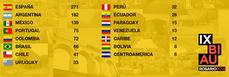 Finalistas de la IX BIAU, Bienal Iberoamericana de Arquitectura y Urbanismo